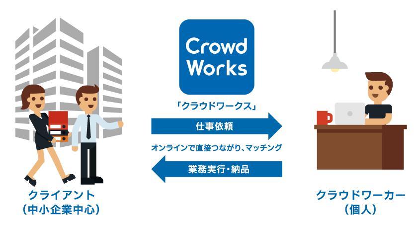 クラウドワークスの仕事図